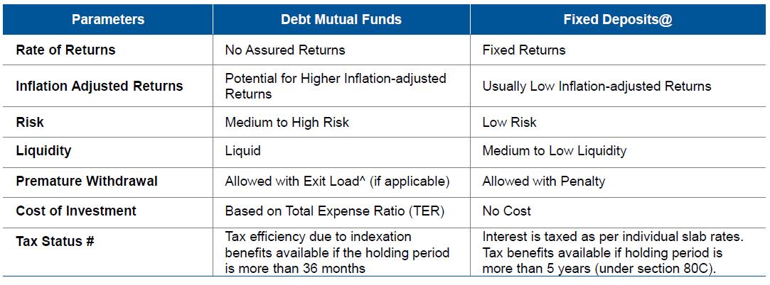 Reli Mutual Funds Ahmedabad Gujarat